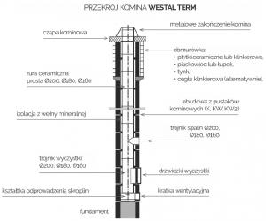 Pakiet kominowy {Termat WESTAL TERM KW2 7,5 mb fi 180}